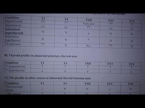 كيف تفسر نتائج تحليل الغدة الدرقية بهذا الجدول البسيط Tsh T3 T4 Ft3 Ft4 Tbg Youtube Hypothyroidism Thyroid Hyperthyroidism