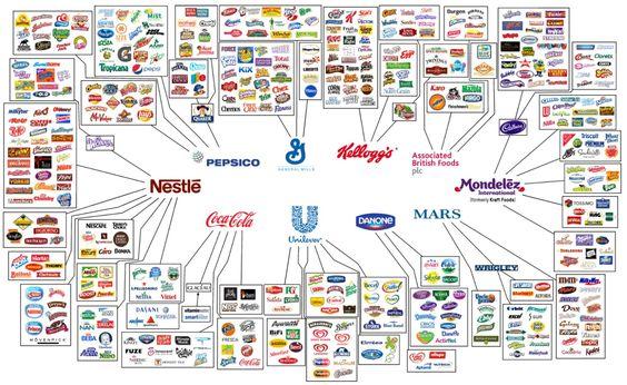 10 Syarikat Ini Yang Mengawal Industri Makanan Sedunia