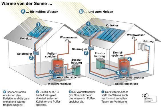 Thermische Solaranlagen Solarthermie Thermische Solaranlage Solaranlage