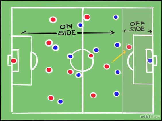 How To Understand Offside In Soccer Football Soccer Offsides In Soccer Soccer Skills