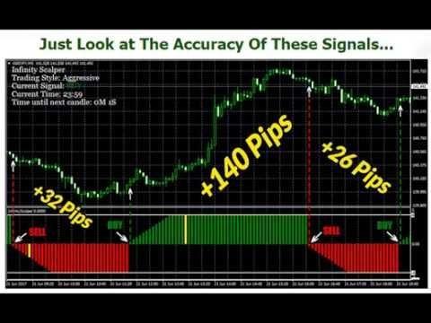 Trend Direction B0 4 Arrow Mt4 Indicator