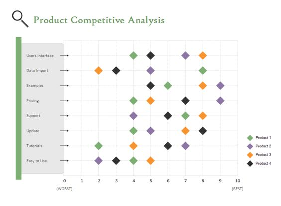 Scatter chart for competitive analysis Mind maps, Experience - sample competitive analysis 2