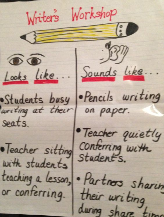 Good first day chart to make with students about what writers workshop should look and sound like.   This chart to keep with consistency should be carried over to each subject.