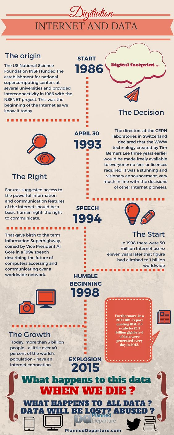 ... legacy. Infographic on digitisation, internet, data and how it is impacting our legacy.
