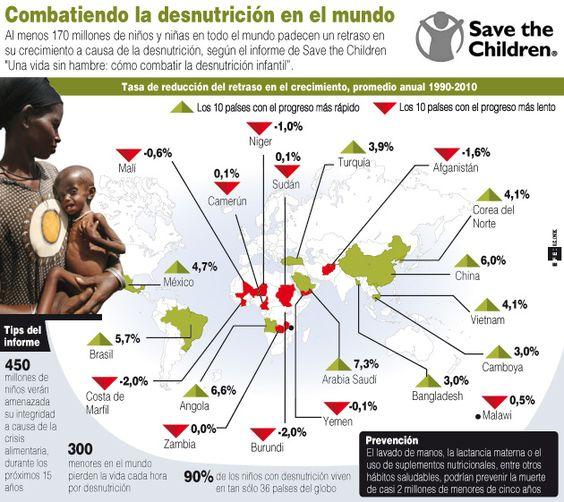 Infografía, combatiendo la desnutrición en el mundo