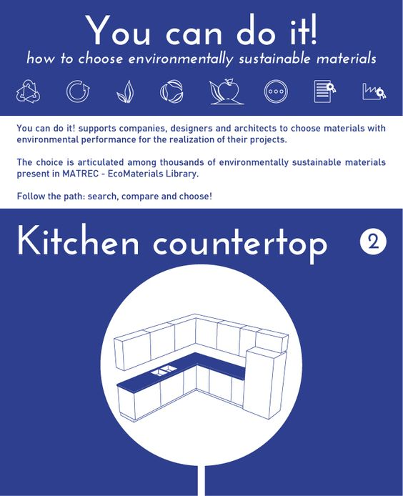 You can do it! Kitchen countertop