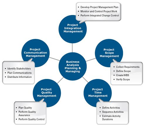 Business Analysis Planning and Monitoring in Relationship to the - project planning