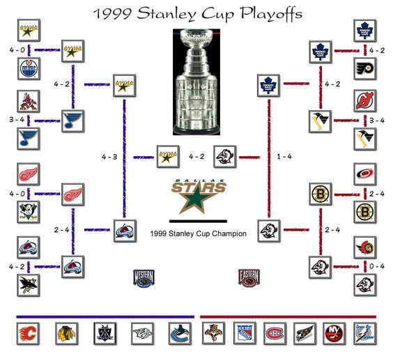 2013 stanley cup finals | Stanley Cup Playoffs 1999