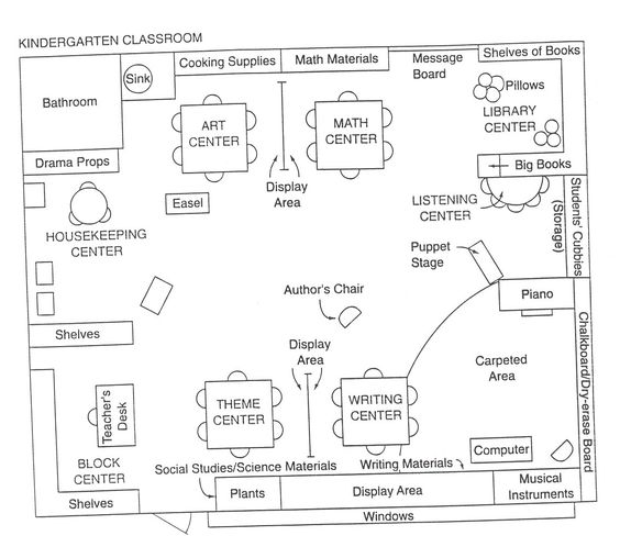 Classroom floorplan classroom layout pinterest plays for Preschool classroom floor plan