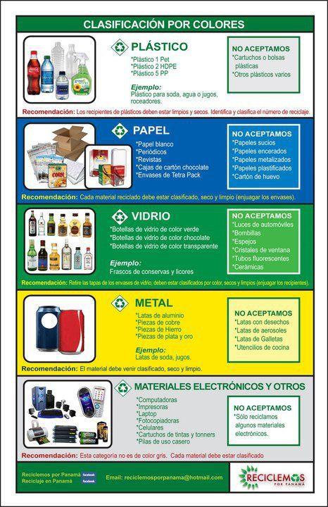 Reciclaje clasificaci n por colores cuidemos nuestro - Colores para reciclar ...