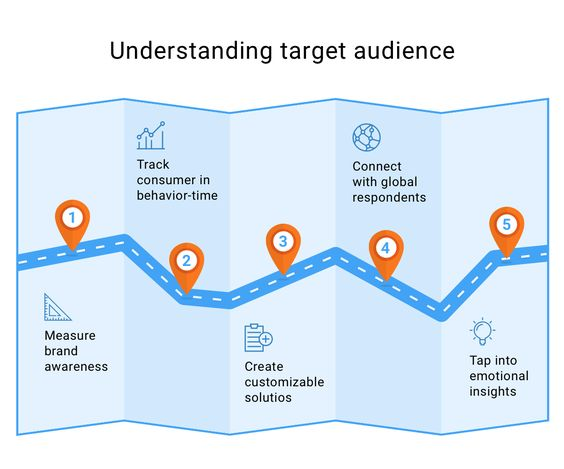 how to target my audience - creative thinks media