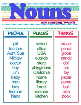 Nouns Poster Printable noun poster places to visit pinterest poster