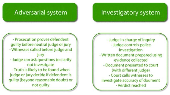 Inquisitorial v Adversarial Due Process Systems