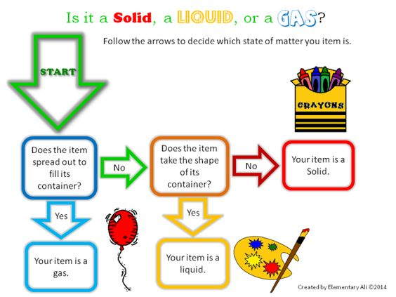 States of Matter Flowchart Elementary Alis June Learning Tool – Flowchart Examples for Kids