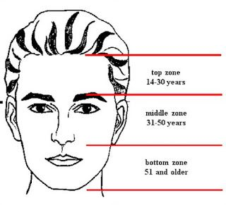 Face Reading Techniques: Your Face is an Open Book