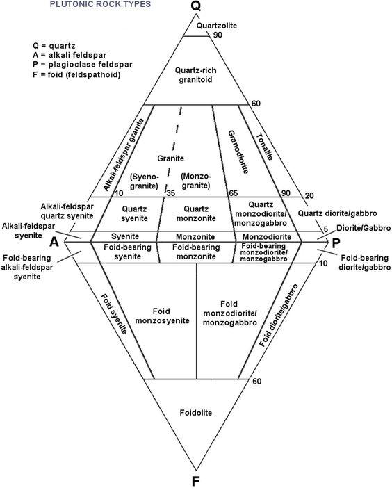qapf diagram  diamond format