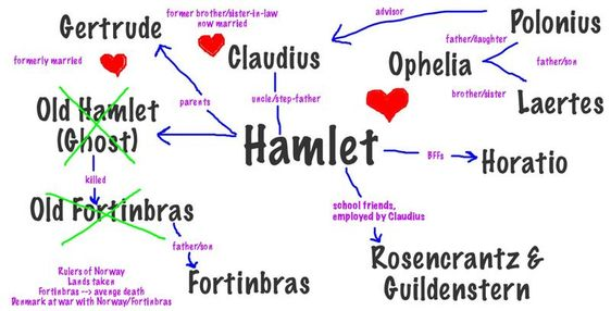 the theme of shattered idealism in hamlet by william shakespeare What may well be the most compelling conflict in the play is the struggle between knowing hamlet is right about his father's murder and is acting out of a sense of justice versus the notion that he might be wrong or misguided by an evil spirit and is acting out of a need for personal revenge.