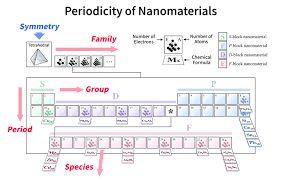 tabla periodica moleculas - Buscar con Google
