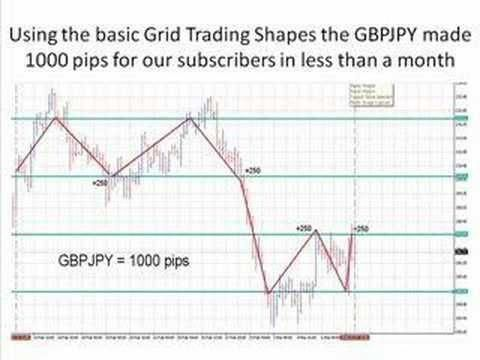 No Stop Hedged Grid Forex Trading System Allaboutforex Forex