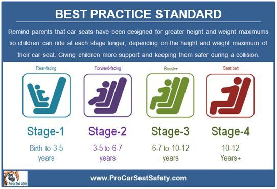 Types Of Car Seats By Age What Child Safety Seat Should You Buy In 2018 Car Seat Guide Child Car Seat Car Seat Guidelines