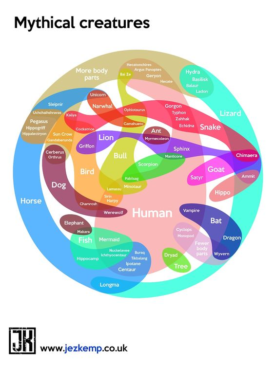 can this be considered a venn diagram either way i think it is rh pinterest com