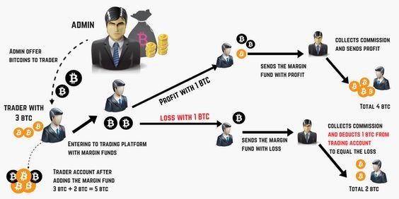 hogyan működik a margin trading work bitcoin