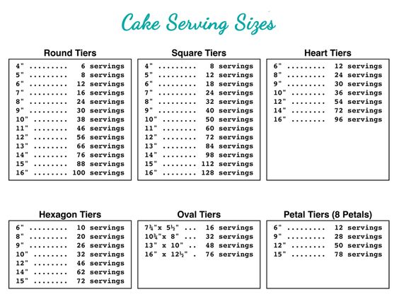 Typical Tier Cake Sizes