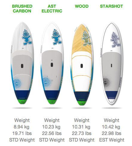 Starboard Widepoint Options