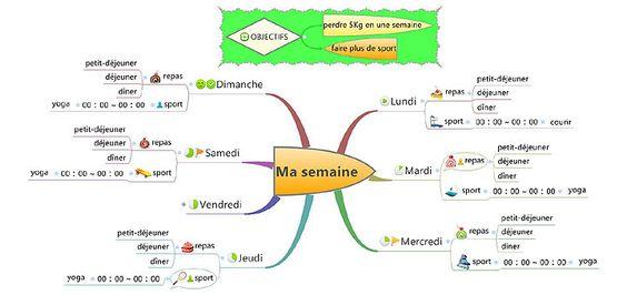 Formation Mind Mapping Maroc, Marrakech, Essaouira, Agadir
