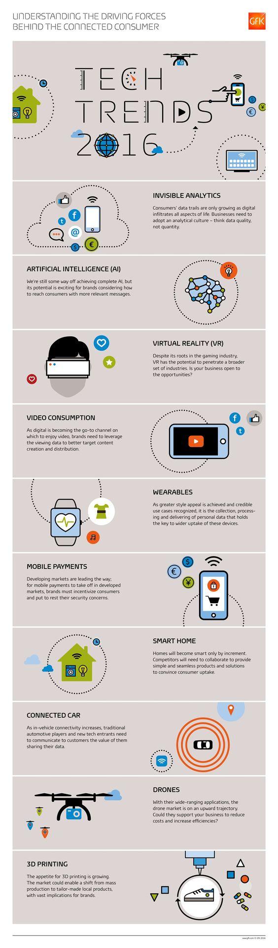 Die 10 Tech-Trends 2016: Künstliche Intelligenz, Virtuelle Realität, 3D-Druck & mehr