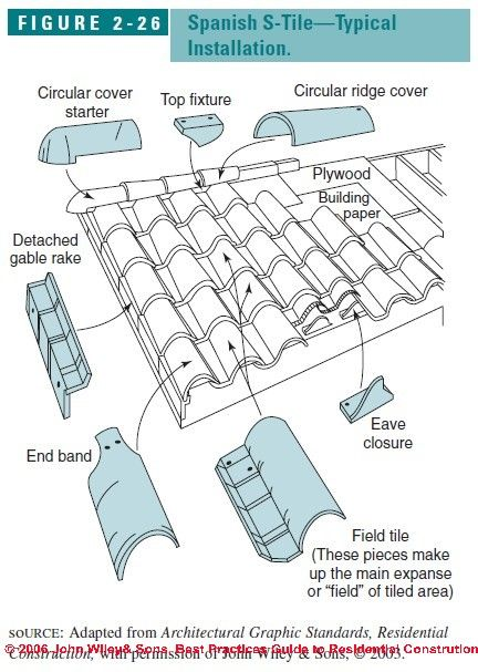 Clay tile roof flashing | Details | Pinterest | Roof flashing, Clay tiles  and Roofing contractors