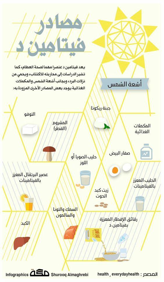 مصادر فيتامين د Health Fitness Nutrition Health And Nutrition Health Facts Food