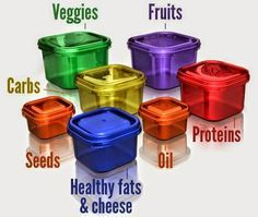 21 Day Fix Meal Breakdown, 21 Day Fix Cheat Sheet, 21 Day Fix Made Easy, colored containers