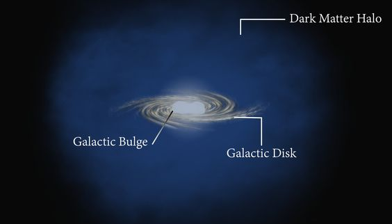 This annotated illustration depicts an artist's impression of the Milky Way galaxy with its galactic bulge of stars at the core and a halo of dark matter around it. Credit: L Jaramillo and O Macias, Virginia Tech