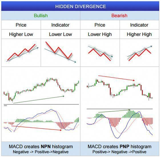 Fxwm Hidden Divergence In Forex Charts Internationaltrading