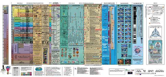 Tabla de Tiempo Geológico | ICOG