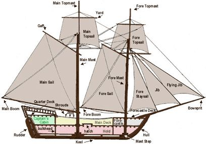 diagram of pirate ship