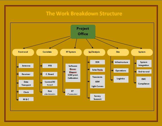 work breakdown structure template Templates Pinterest
