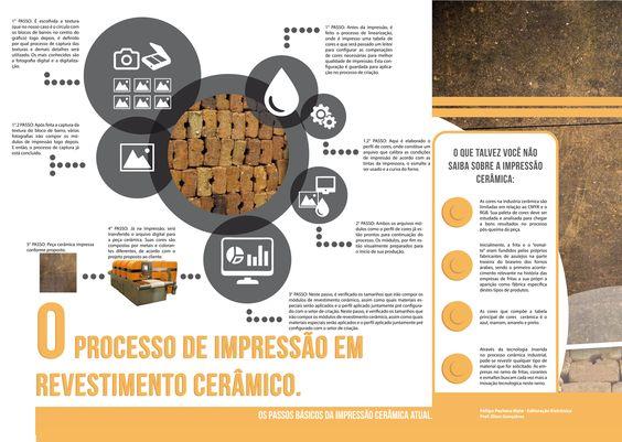 Infográfico - Processo de impressão em revestimento cerâmico - Fellipe Pacheco - SATC
