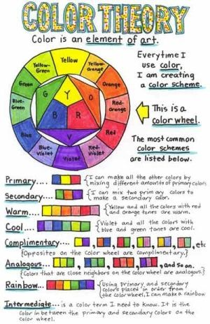 Color theory poster that includes all examples of primary for Color wheel examples
