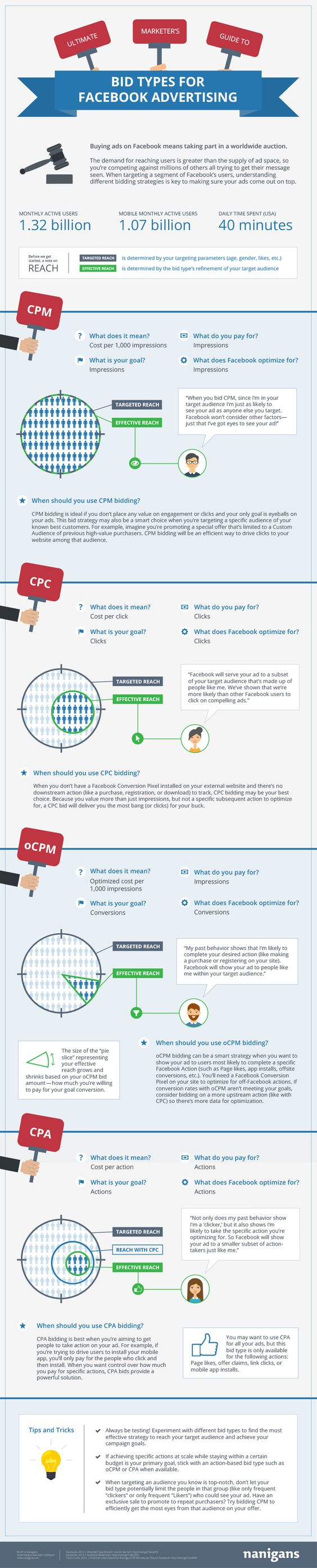 Ultimate Marketer's Guide to Bid Types for #Facebook Advertising #Infographic - #socialmedia