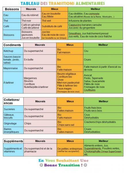 tableau combinaison alimentaire recherche alimentation et recherche