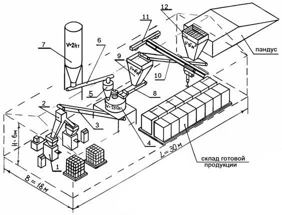 производству кирпича на основе безобжиговой технологии методом гиперпрессования.