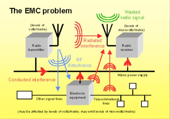A Snapshot of Electromagnetic Compatibility (EMC) Testing