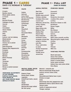 A Daily Dose of Del Signore: Fast Metabolism Diet Master Lists -carbs