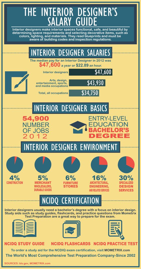Interior Designeru0027s Salary Guide Resume   Jobs Pinterest - salary on resume
