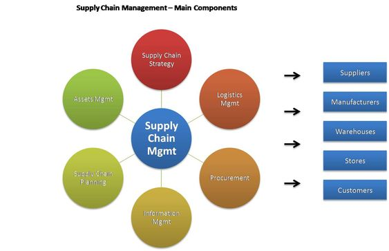 the difference between logistics and supply chain management - logistician resume