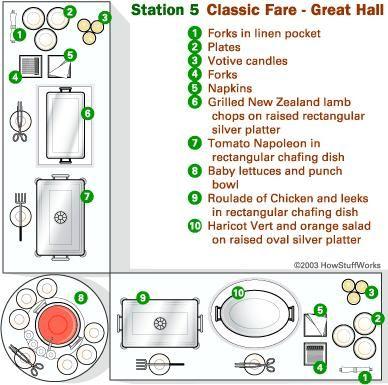 Sample buffet station diagram