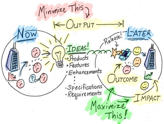 Tattoos tattoos for men - Minimize Output Maximize Outcome And Impact User Story