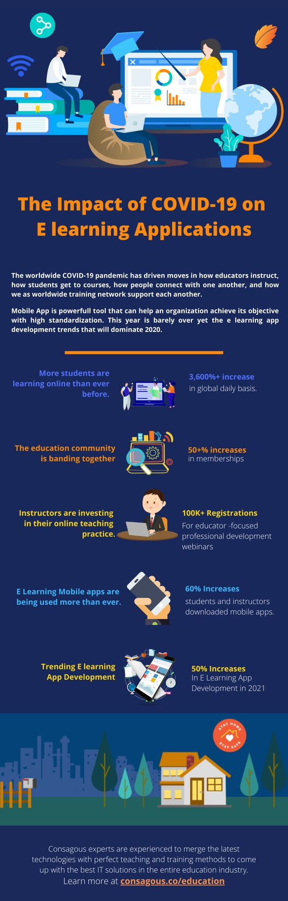 The Impact of COVID-19 on E learning Applications